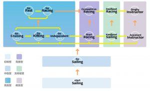 BSC帆船夏令营进阶图